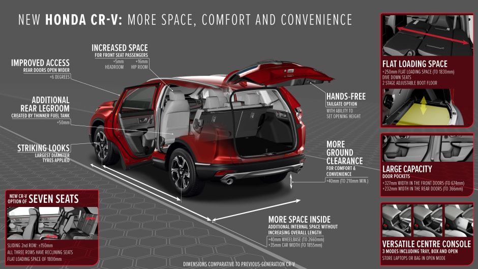 Honda Crv Dimensions >> The 2018 Honda Cr V In More Detail Norton Way Honda