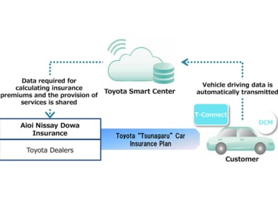 Automotive News | Yeomans Toyota