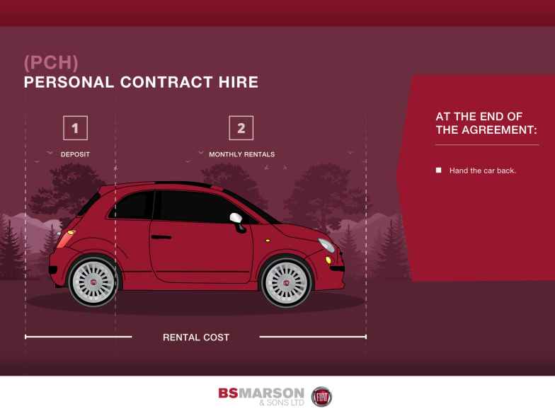 Fiat Personal Contract Hire Newcastle Under Lyme Staffordshire
