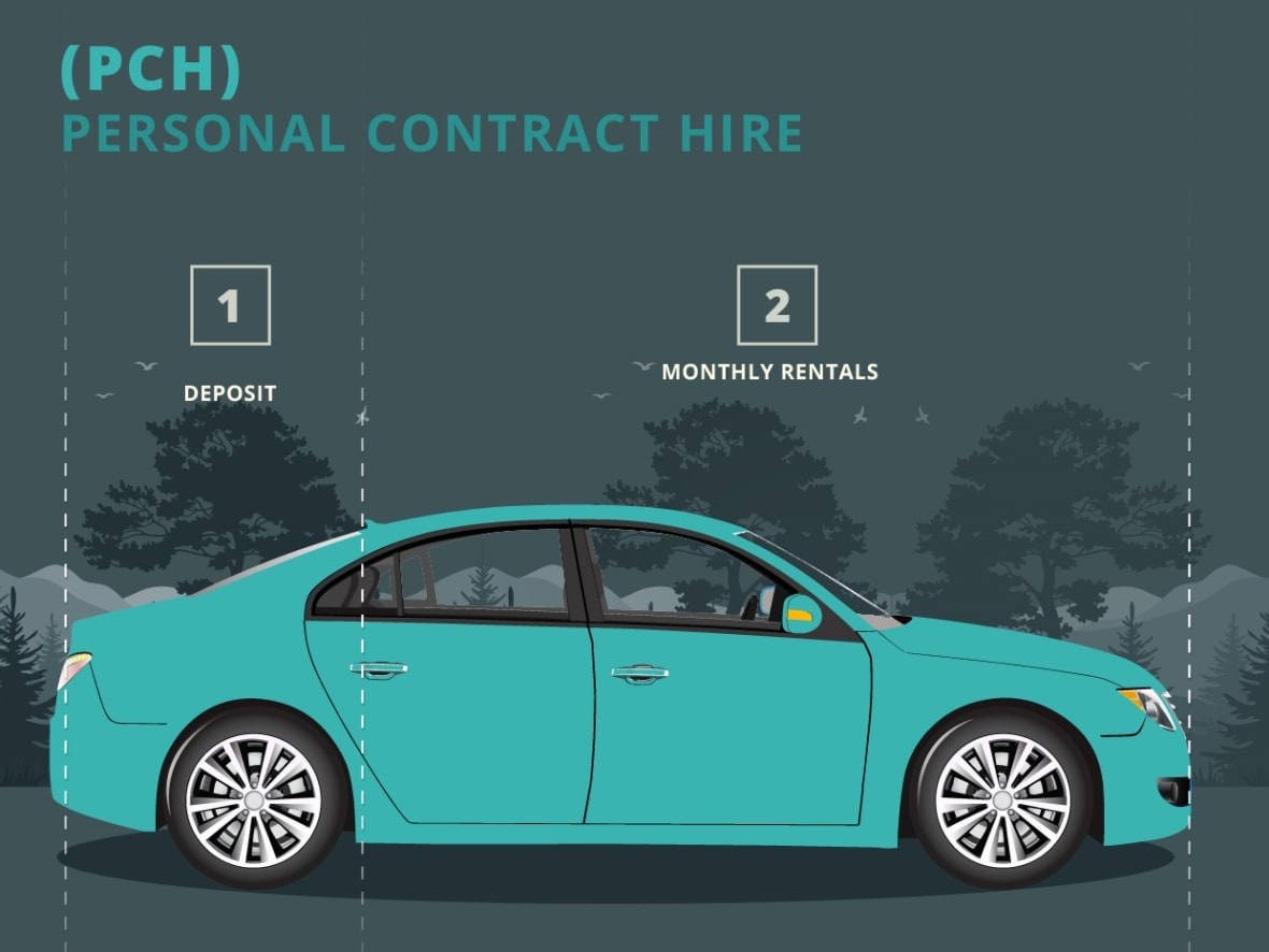 Personal Contract Hire | Sturgess Motor Group