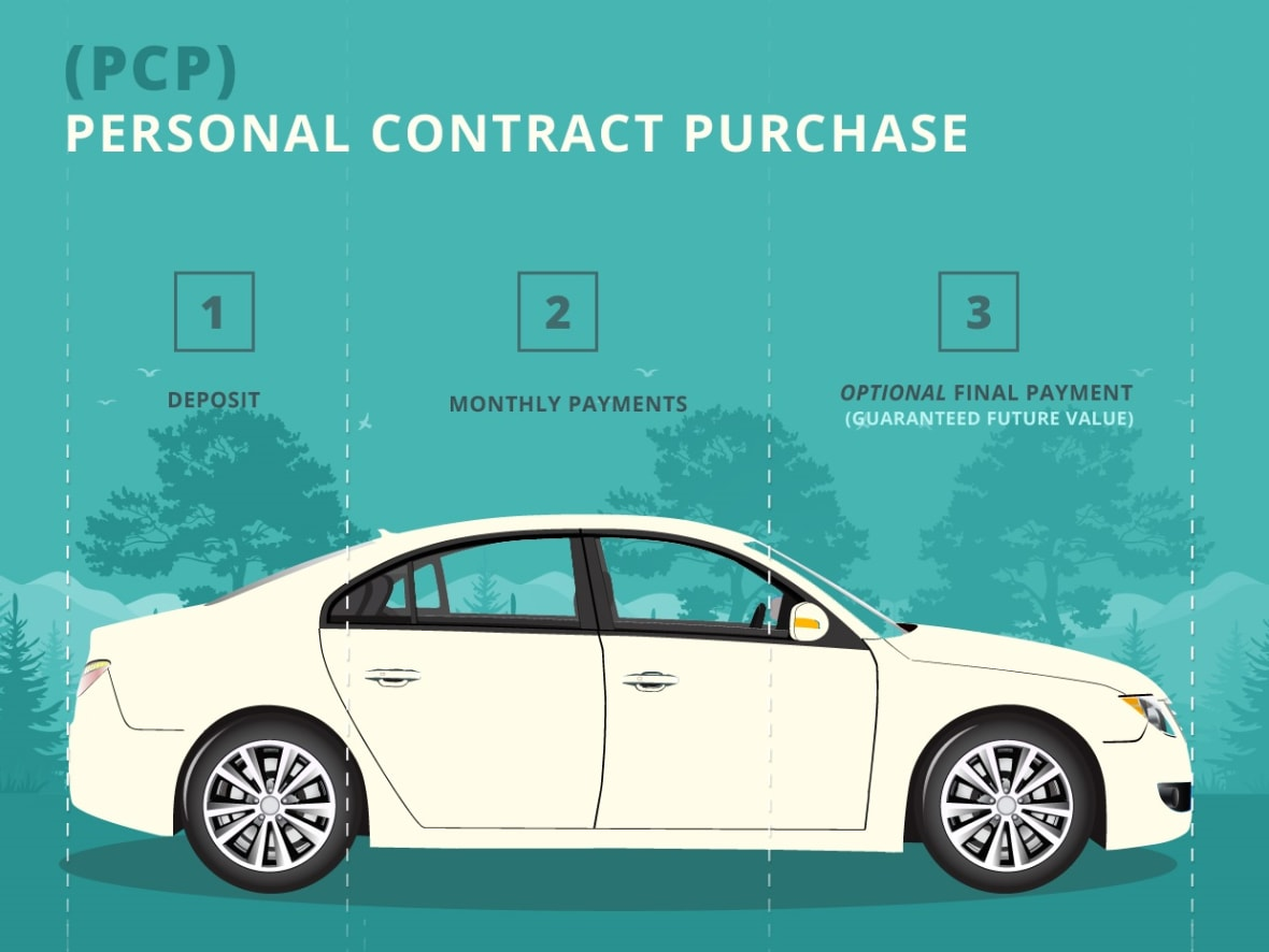 11f7b9ec5d  More Car Finance Options. Personal Contract Purchase