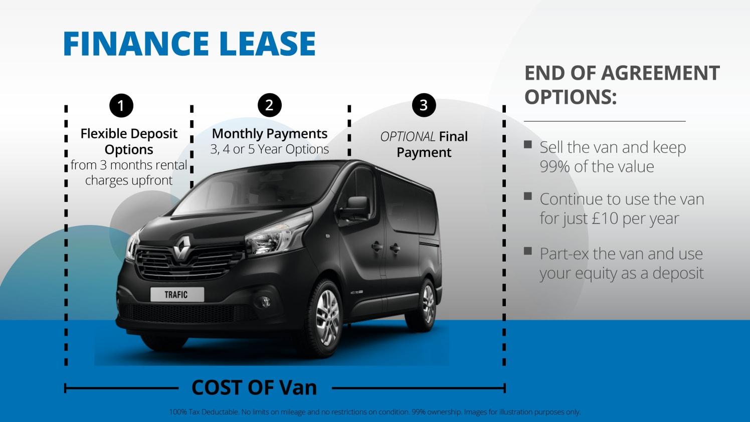 Van Finance Lease listing image