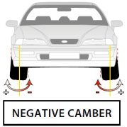 Wheel Alignment Negative Camber