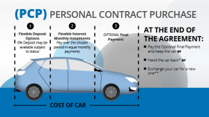 9c42fa3bb4 Personal Contract Purchase listing image Personal Contract Purchase  Explained