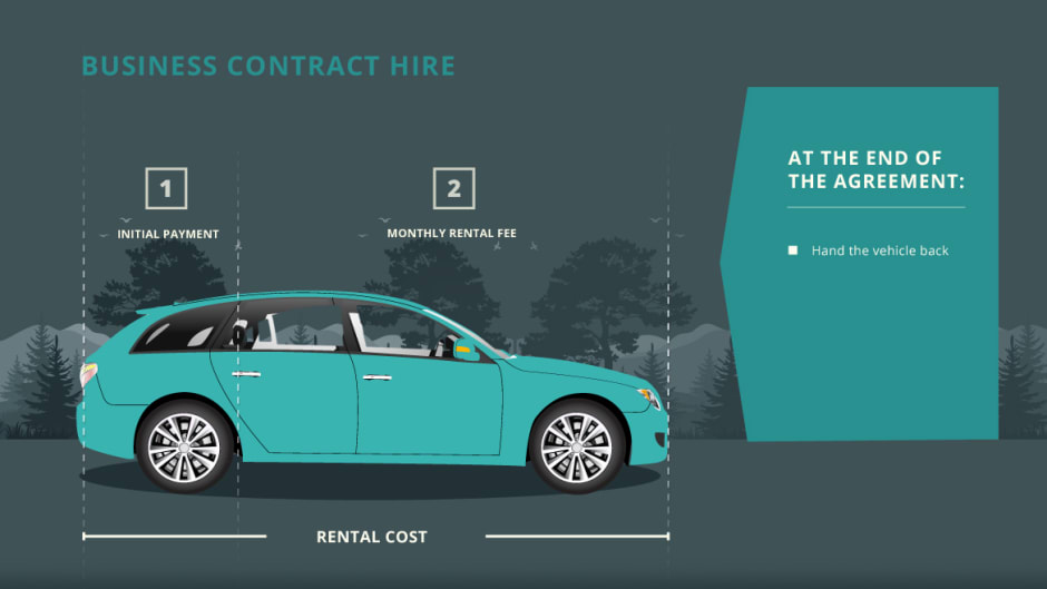 What Is Business Contract Hire