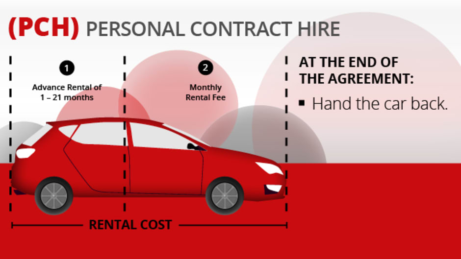 Personal Contract Hire Wilsons Group